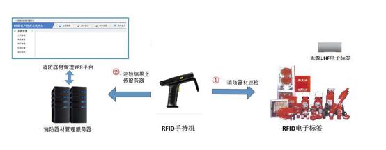 RFID技术怎样为消防立起一座围墙