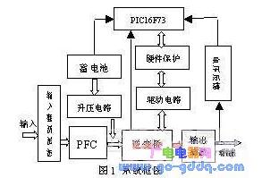 基于PIC單(dan)片機(ji)產生SPWM信號控制(zhi)逆變橋的方法...