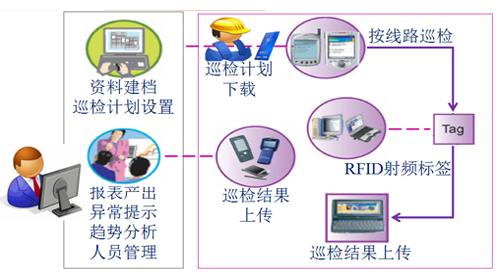 RFID技术如何让设备巡检更加的有效简单