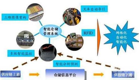 RFID技术是如何改善物流领域的