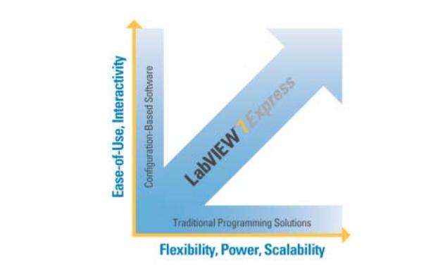 LabVIEW的高級編程技巧詳細說明