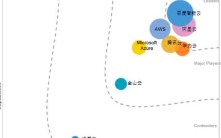 中国AI云服务市场厂商百度阿里腾讯位居前列