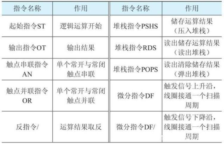 可編程控制器的基本指令_可編程控制器的組成