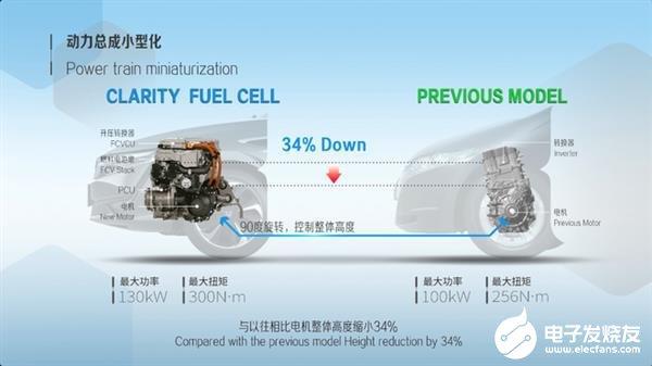 氢燃料电池汽车比电动汽车为什么差这么多?