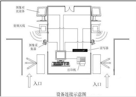 RFID电子门票管理如何来实现