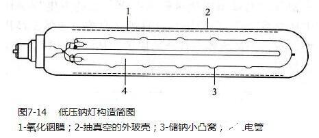 低压钠灯结构_低压钠灯原理