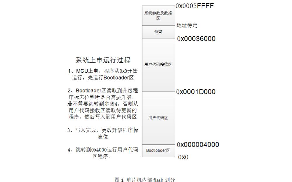 单片机程序如何进行远程升级详细方案说明