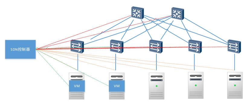 基于SDN的云计算数据中心网络将是未来云数据中心网络的发展趋势