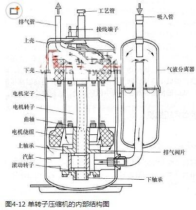 旋转活塞式压缩机的结构_旋转活塞式压缩机的特点