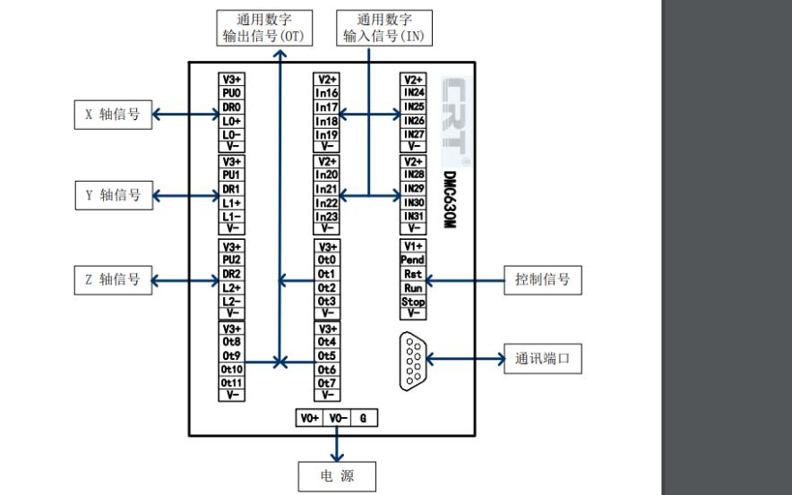 DMC600M系列运动控制器的应用开发硬件手册免费下载