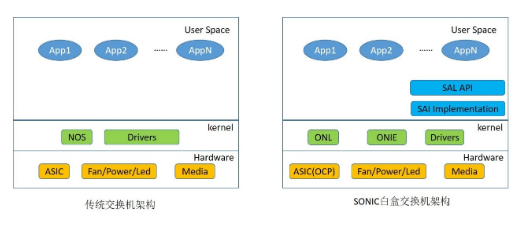 銳捷在SONiC白盒交換機領域的發展情況分析