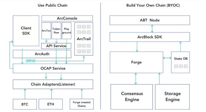 選擇 BEAM 用于區塊鏈開發的原因是什么