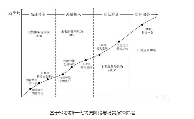 物流業將會如何受到5G的影響