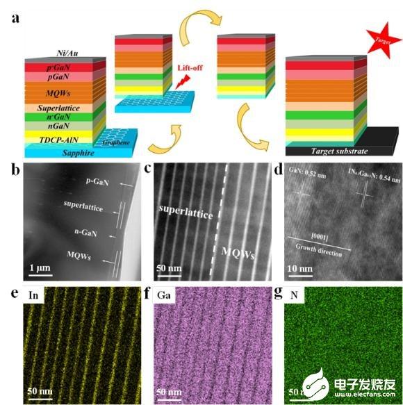 西安电子科技大学研发出柔性高亮度紫光发光二极管