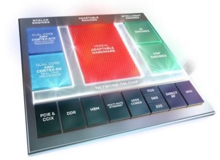 FPGA龙头公司日益强大 需坚持走自主可控+自主创新这条路