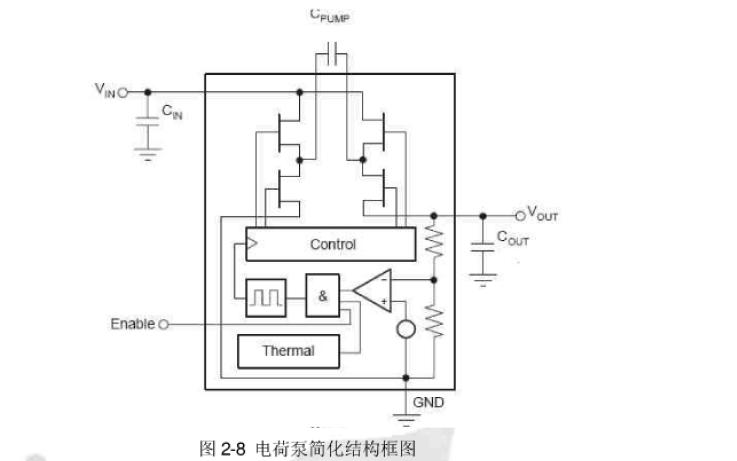 设计内嵌LDO的电荷泵型DCDC转换器的论文免费下载