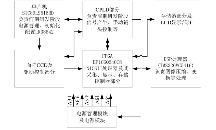 如何使用高分辨率面阵CCD设计图像采集系统的论文说明