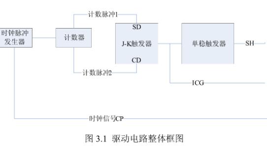 如何使用TCD1304 CCD帮传感器设计一个电子快门
