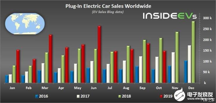 中国新能源汽车市场销量影响到了全球走势