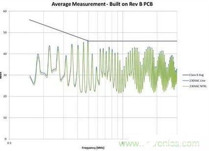 如何解决电路板中共模噪声引起的EMI问题