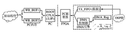 基于Xilinx Virtex6 FPGA的通用...
