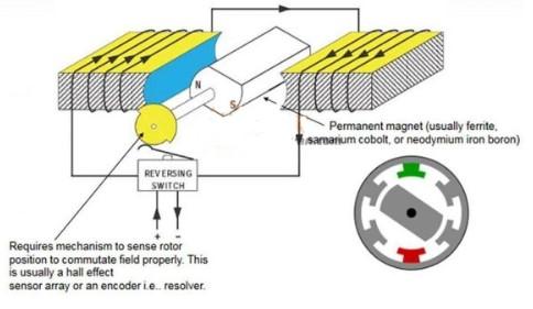 基于MOSFET和IGBT器件在电机控制应用中的选择
