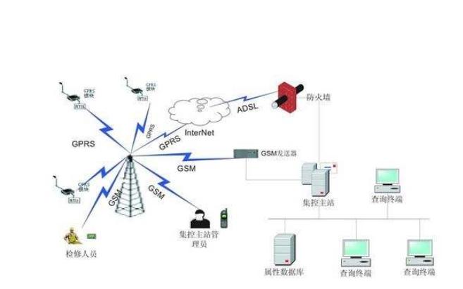 如何使用GPRS模塊發送短信詳細資料說明