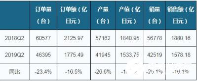 日本工業機器人市場表現不佳 訂單量同比下降