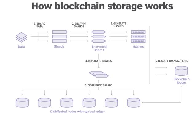 區塊鏈技術進行數據存儲可以實現嗎