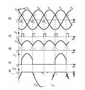 晶閘管整流器的原理和整流流程_晶閘管整流器的主要...