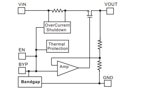 300mA高PSRR低压差CMOS线性稳压器PAM3101的数据手册免费下载