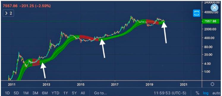 比特币的下跌趋势还远未终结