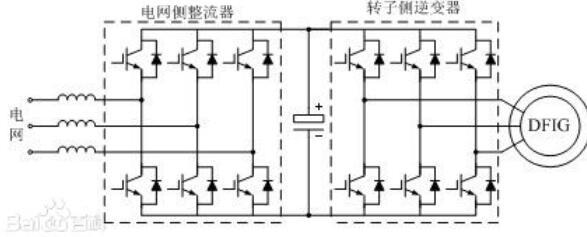 風電變流器工作原理及構成