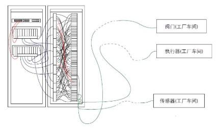 如何通過電子編組方法提高電子配線架的靈活性