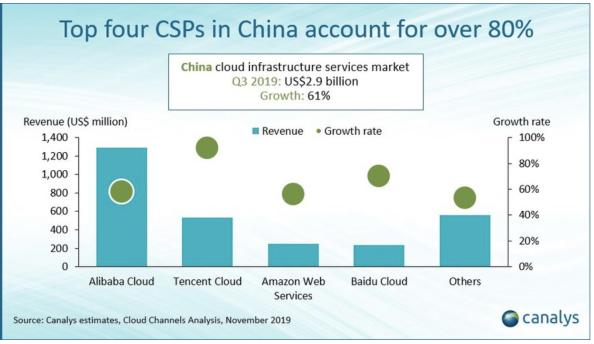 中国云计算行业的市场份额数据分析