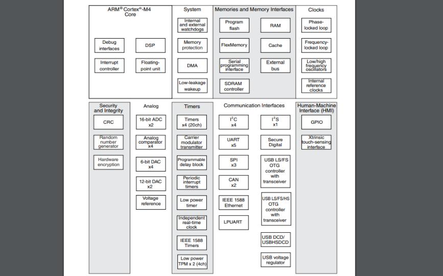 K66系列ARM MCU微控制器的数据手册免费下载