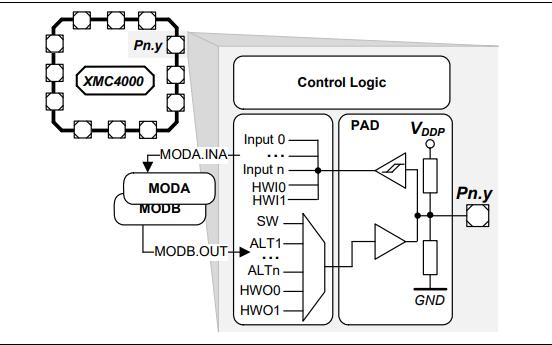 XMC4500系列工业微控制器的数据手册免费下载