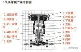 气动薄膜调节阀结构及工作原理