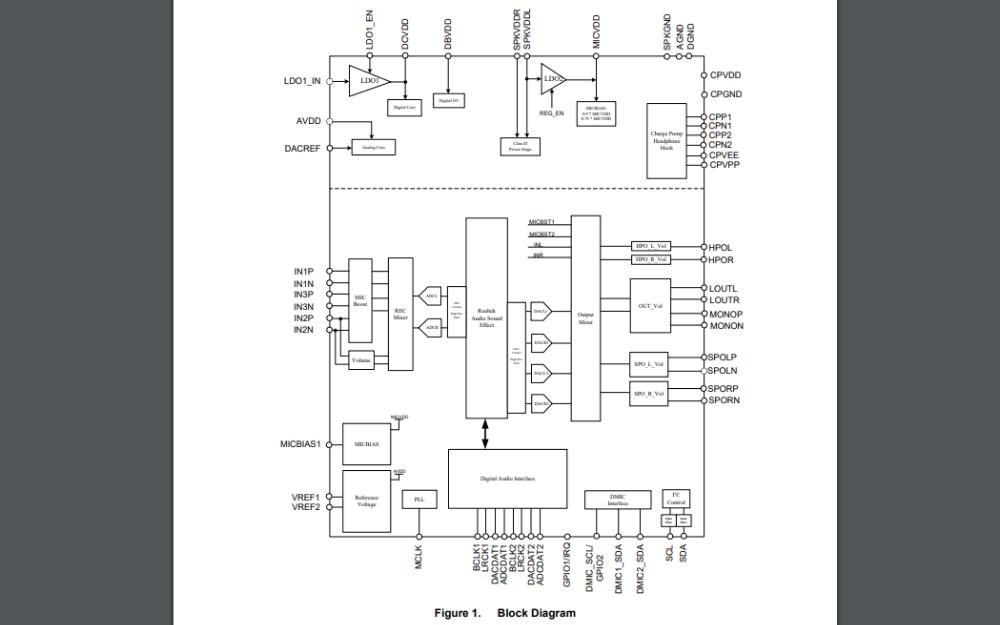ALC5640音频解码芯片的数据手册免费下载