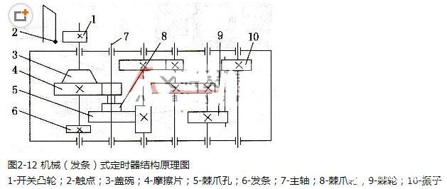 机械式定时器的组成部分_机械式定时器的工作原理