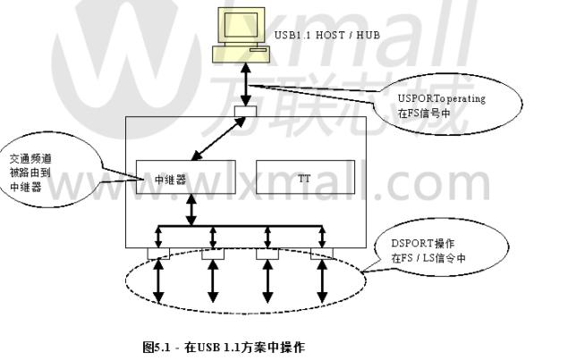 USB HUB控制器芯片GL850G的数据手册免费下载