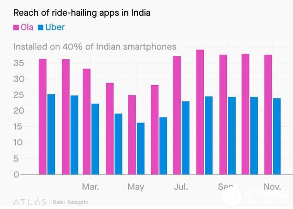 Ola跟Uber的出行战争 双巨头互相克制互相成长