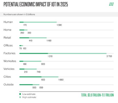 到2025年物联网的潜在经济影响将达到每年11万亿美元