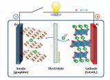锂离子电池技术的深度解读