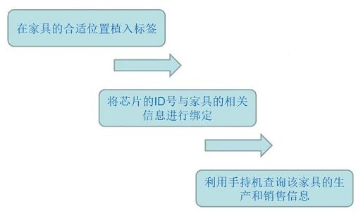 家具防伪防窜货问你题上怎样借助RFID技术