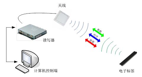 电表仓储管理怎样借助RFID的力量