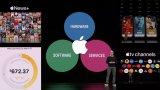 Apple TV+的商业模式:产出优质影视内容,然后收费
