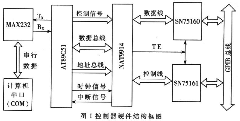 基于AT89C51单片机的RS232-GPIB控制器设计