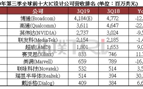 第三季全球十大IC设计公司营收排名:博通第一但衰退幅度大