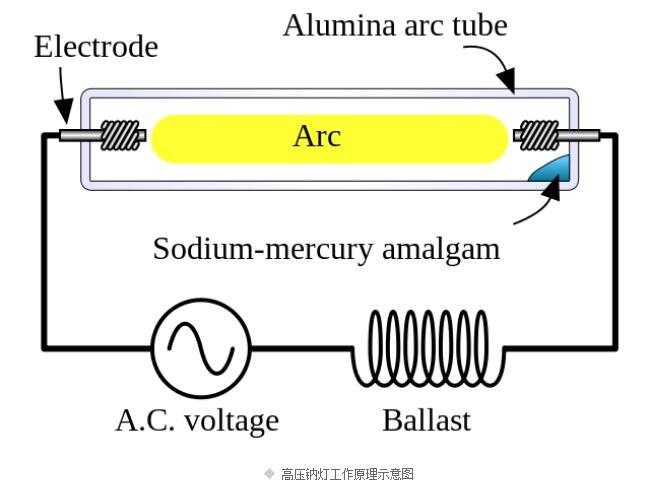 高压钠灯工作原理_高压钠灯的特点